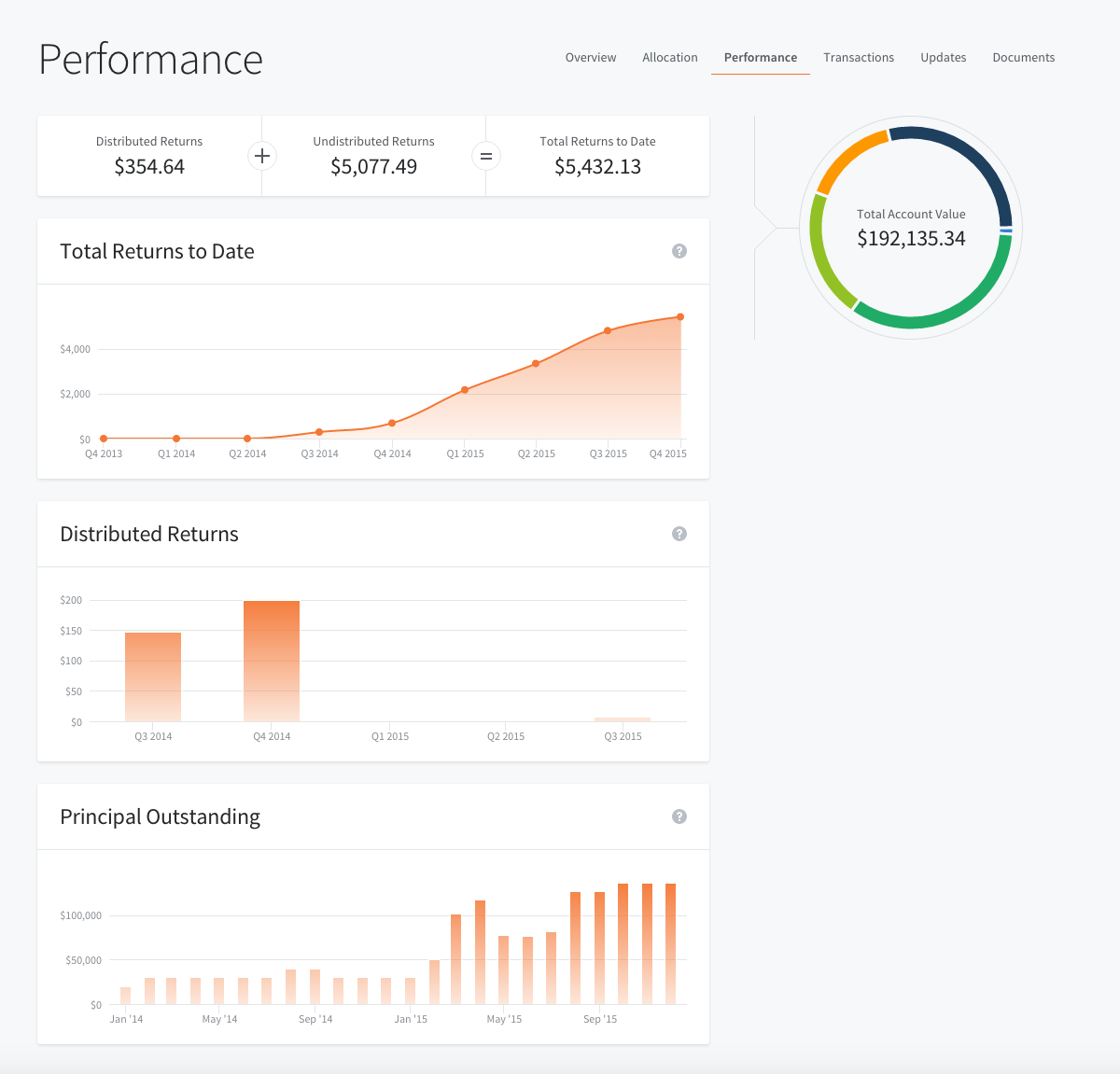 portfolio performance
