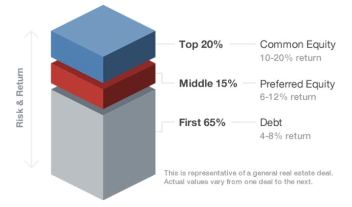 Mezzanine Debt vs  Preferred Equity | Resources | Fundrise