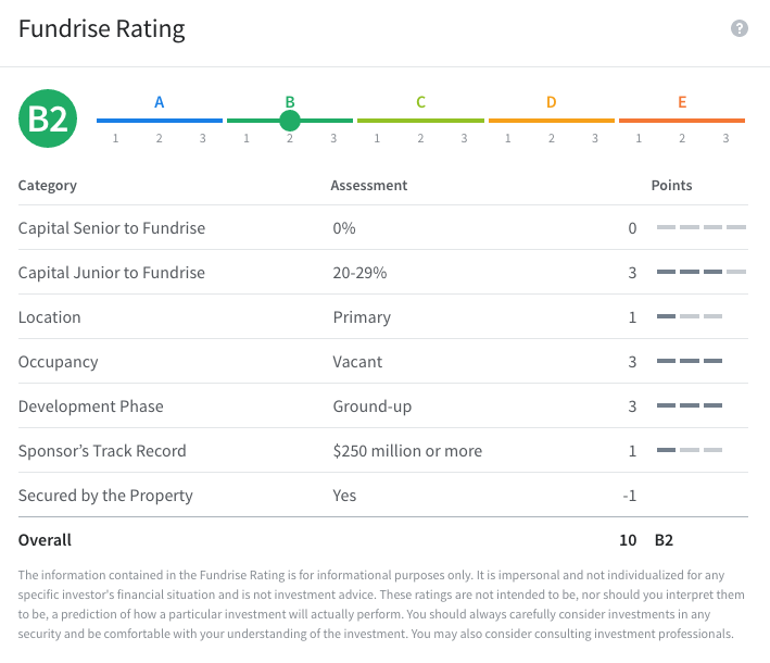 Fundrise Rating System