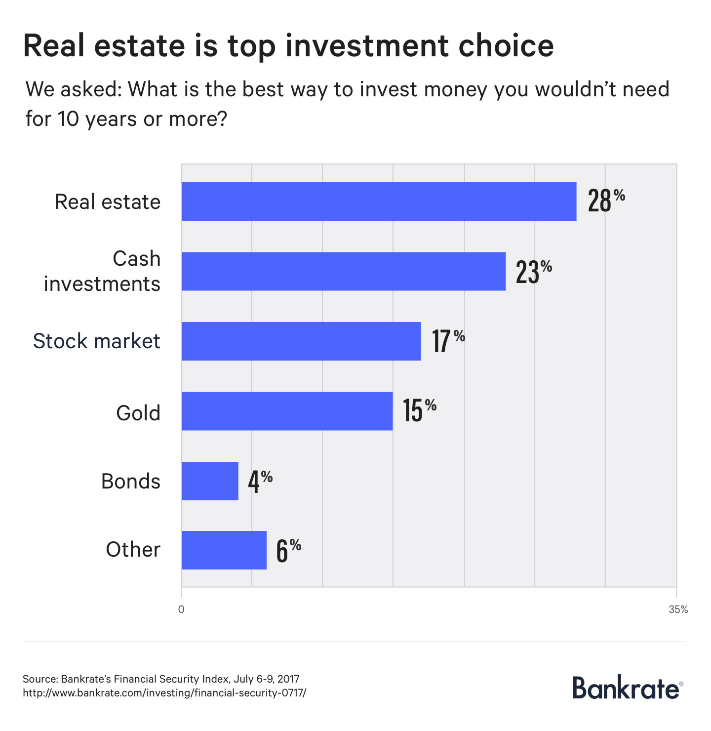 bankrate real estate