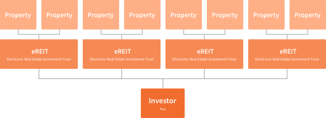 fundrise-private-market-investment-system-real-estate