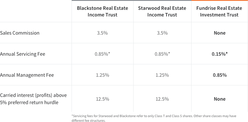 Blackstone Starwood Fundrise Management Fee Comparison