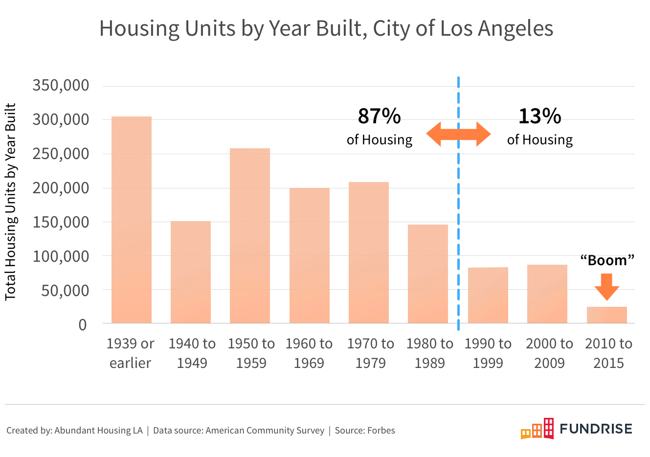 los-angeles-housing-built-1939-to-2015