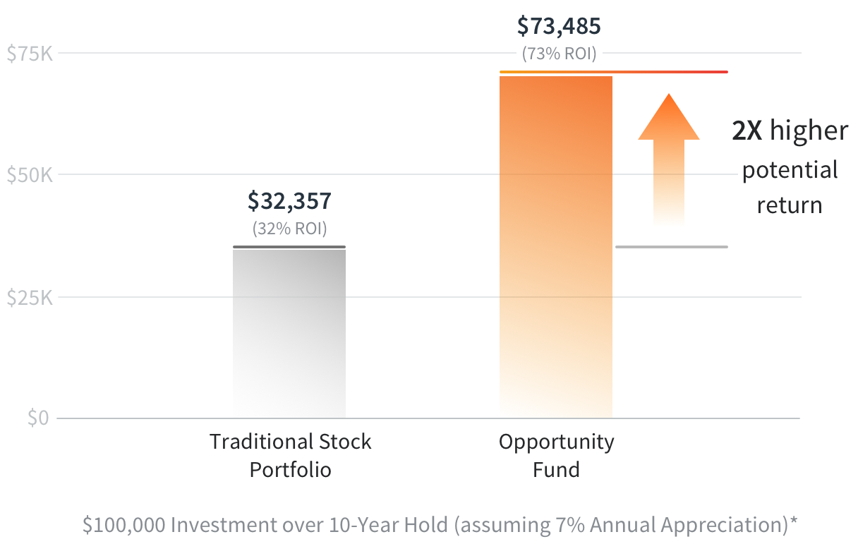 opportunity-zones-investment-return-versus-stock-portfolio