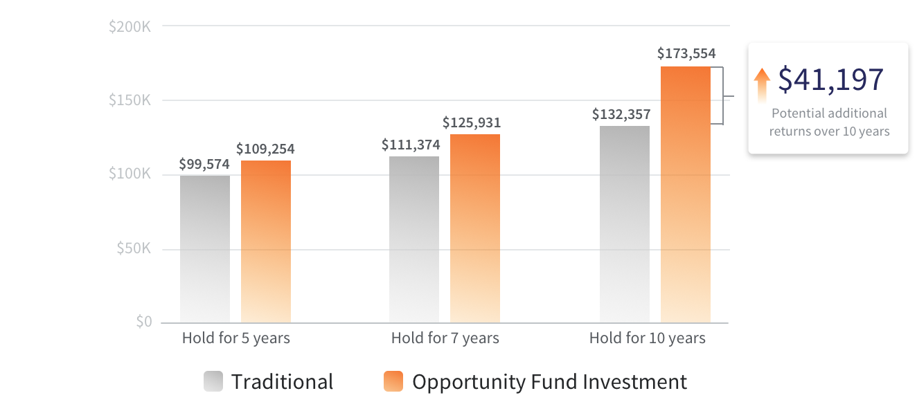 opportunity-zones-investment-after-tax-return-versus-stock-portfolio