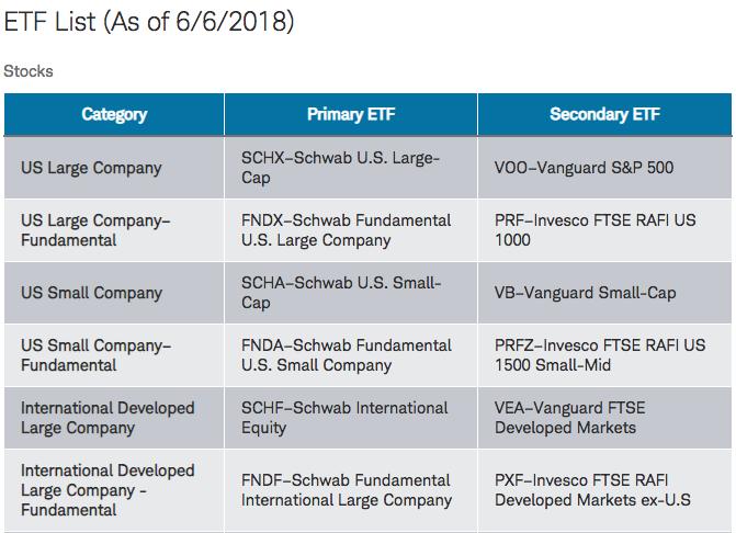 Schwab ETF Screenshot