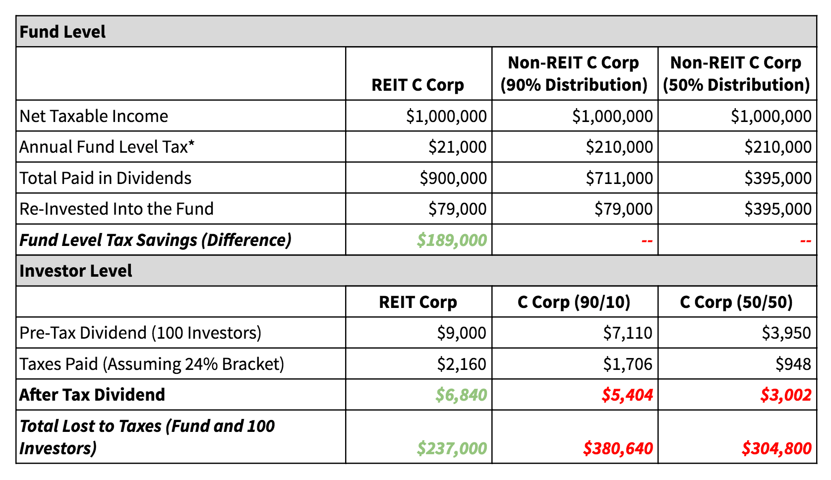 REIT Tax Efficiency Case Study Table