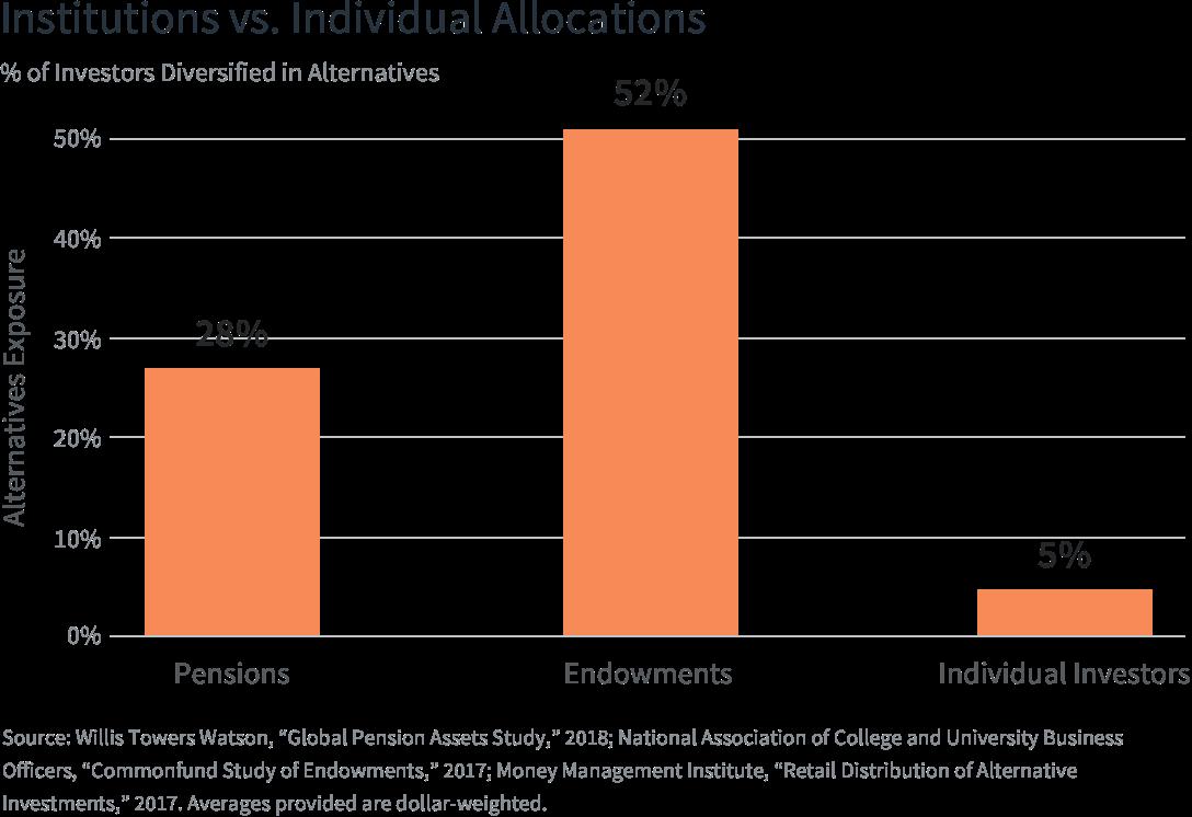 alternative-investments-allcoation-portfolio-diversification