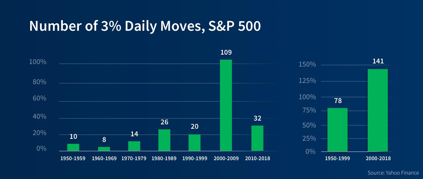 3%-daily-jump-s-p-5-00-stock-market-volatility