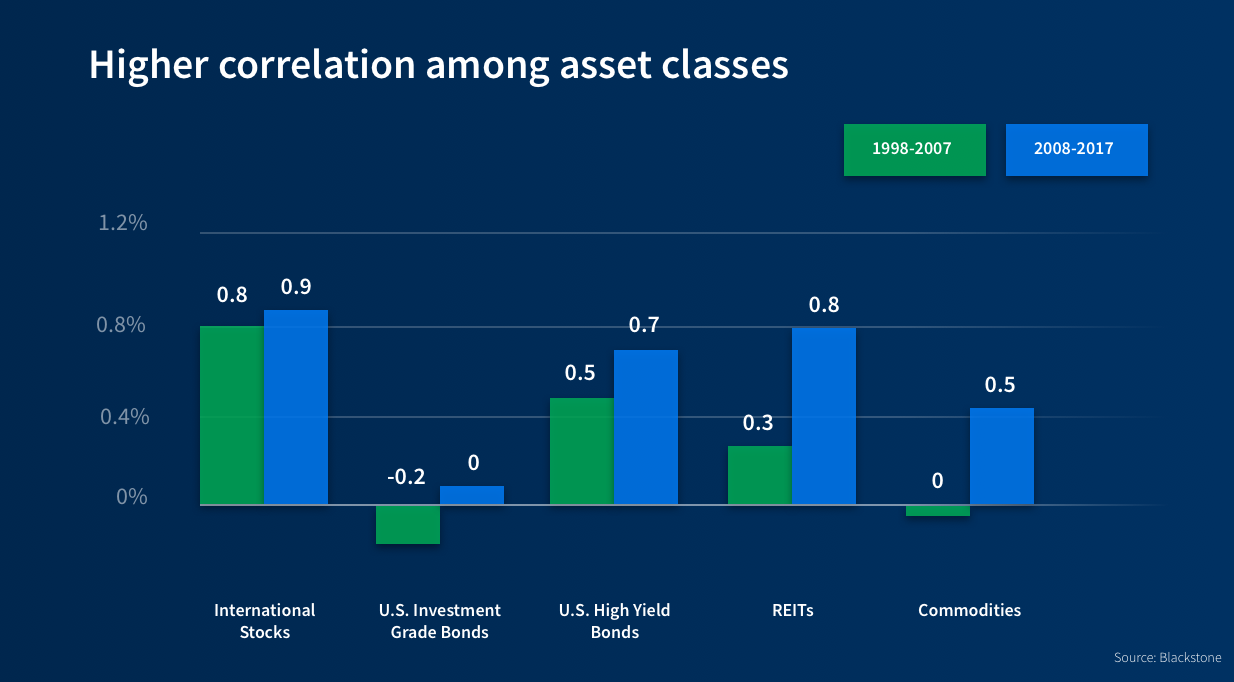 high-correlation-asset-classes-stock-market-public-markets