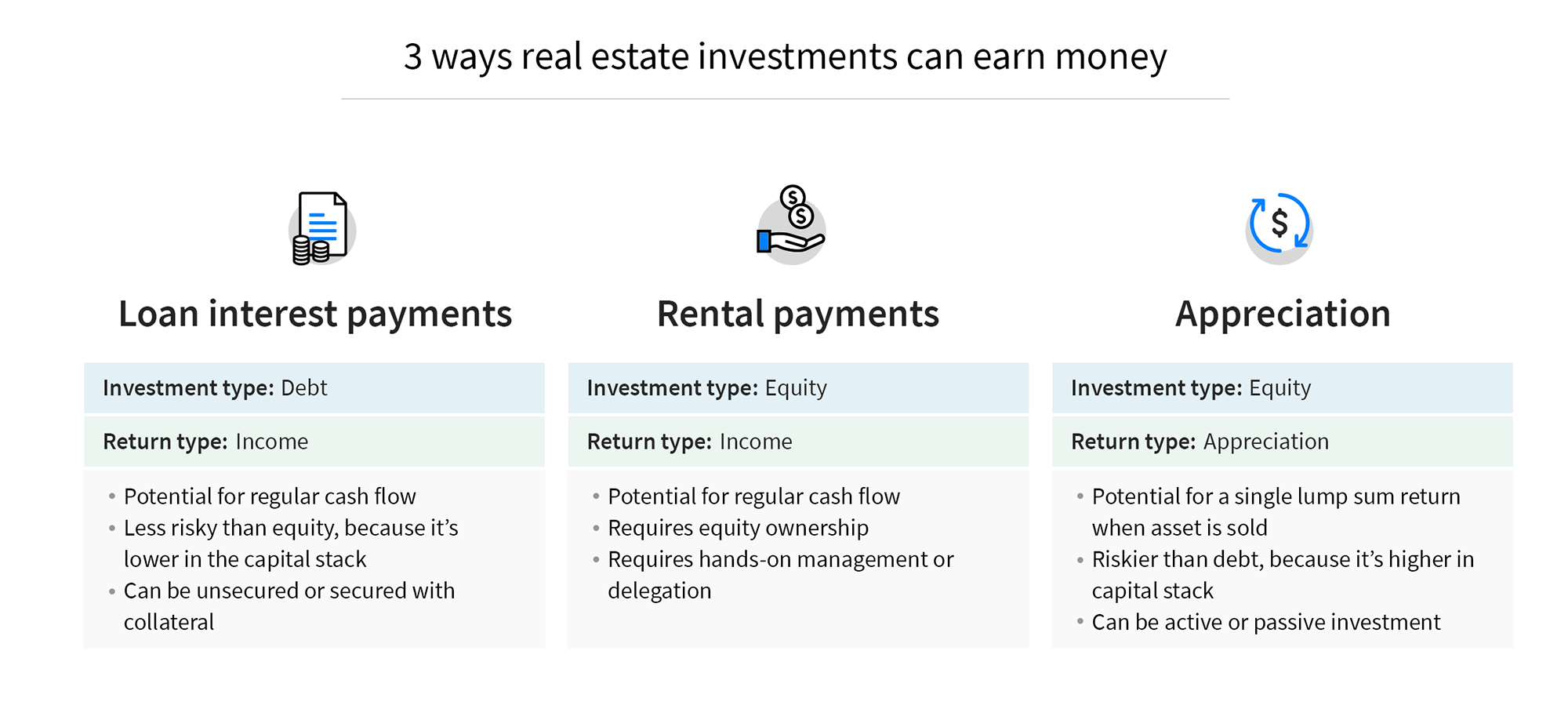 ways-real-estate-investments-earn-returns