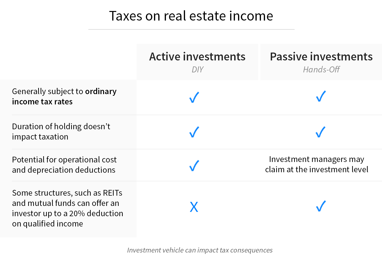 real-estate-investing-taxes-income