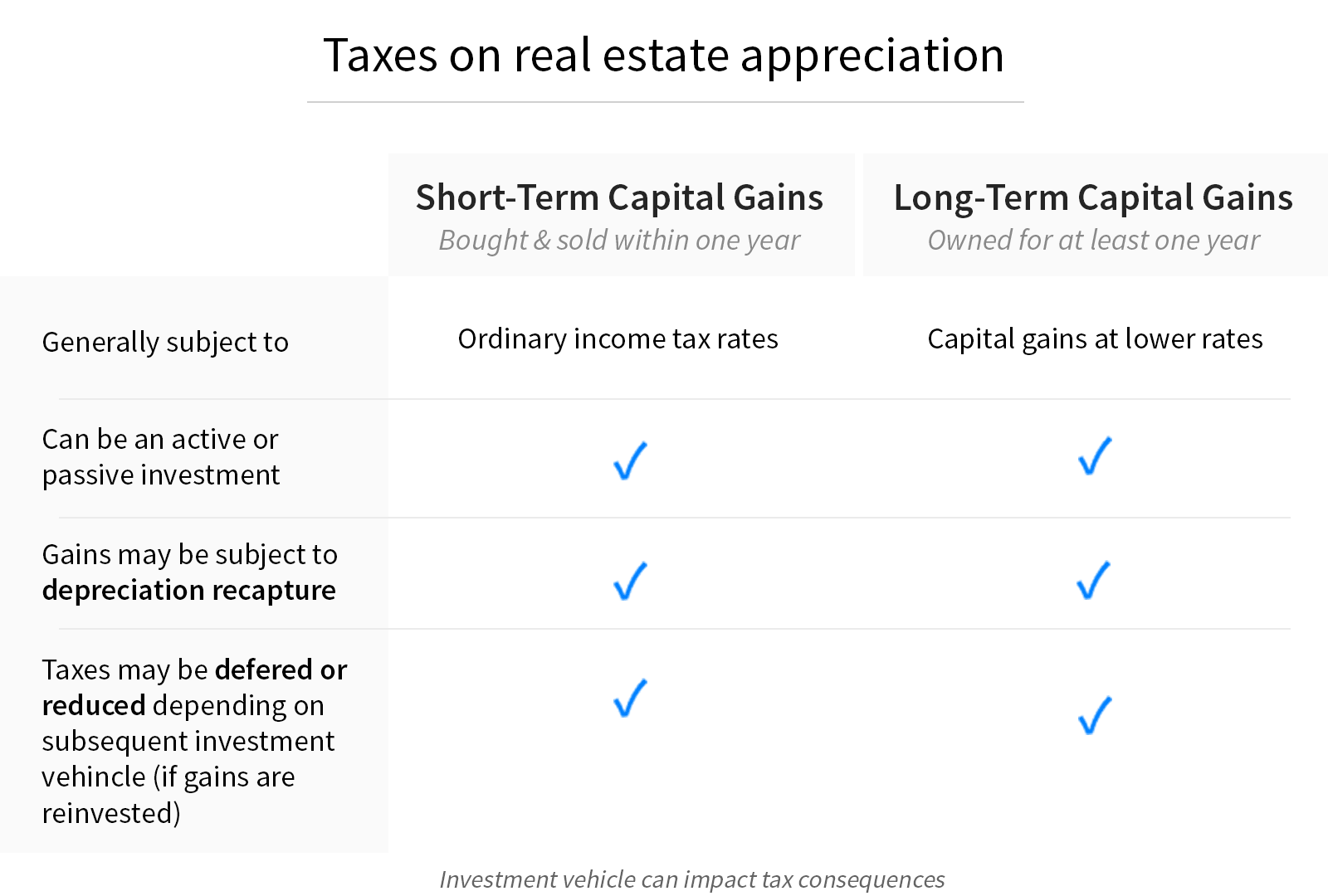 real-estate-investing-taxes-appreciation-captial-gains