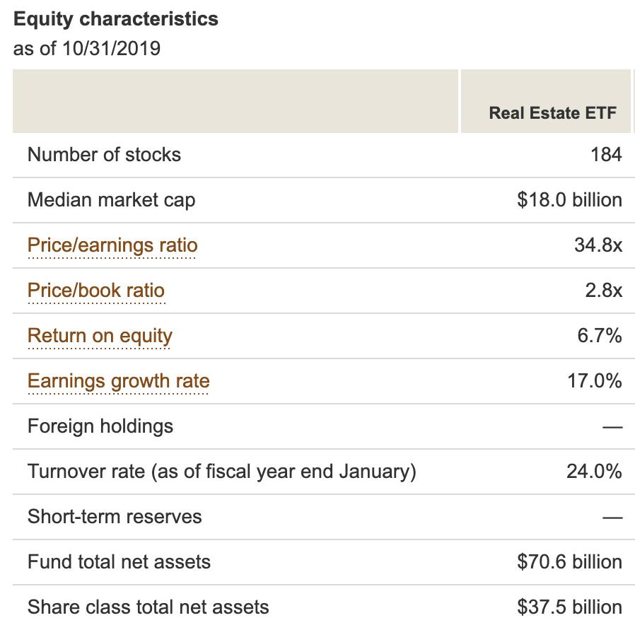 Vanguard-REIT-ETF-portfolio-holidngs