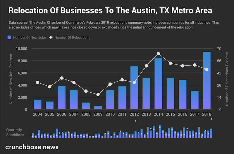 Austin Relocation Crunchbase Chart