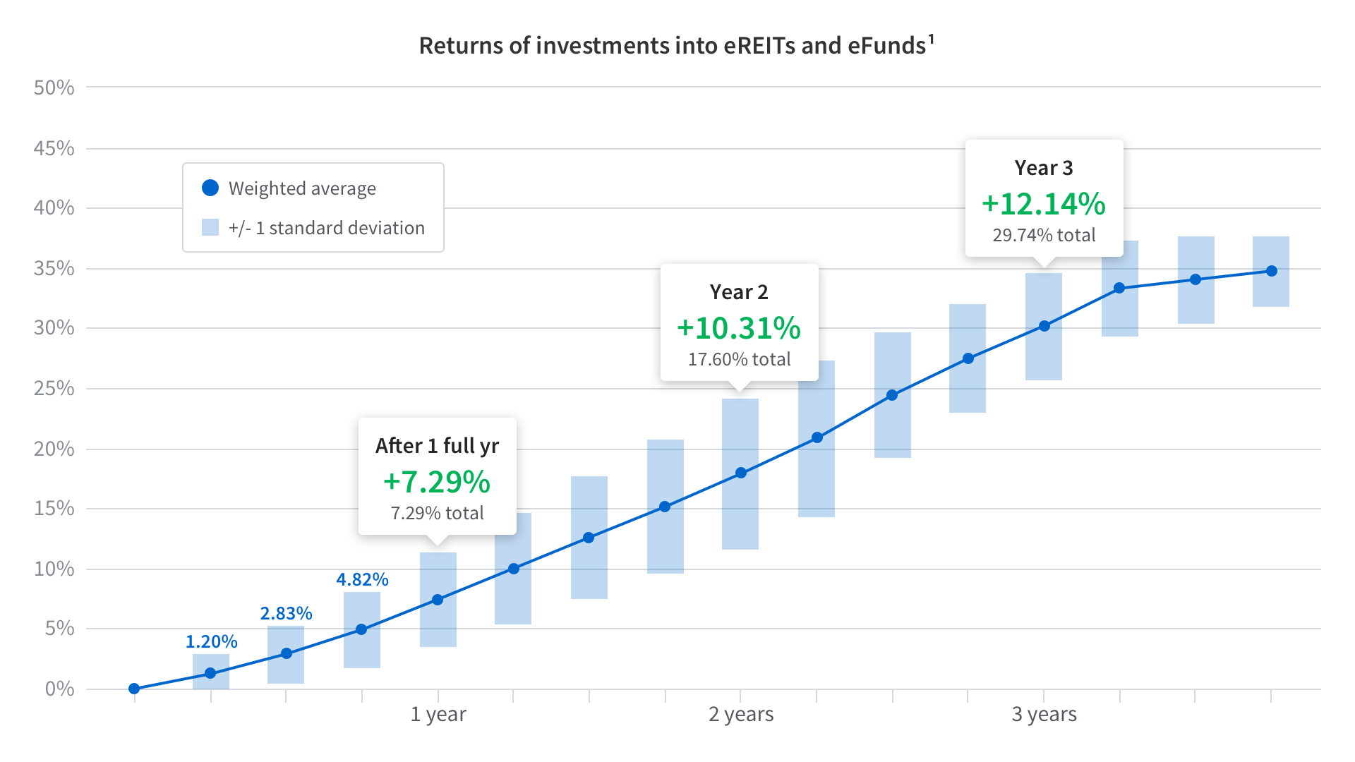 Returns of investments into eREITs and eFunds