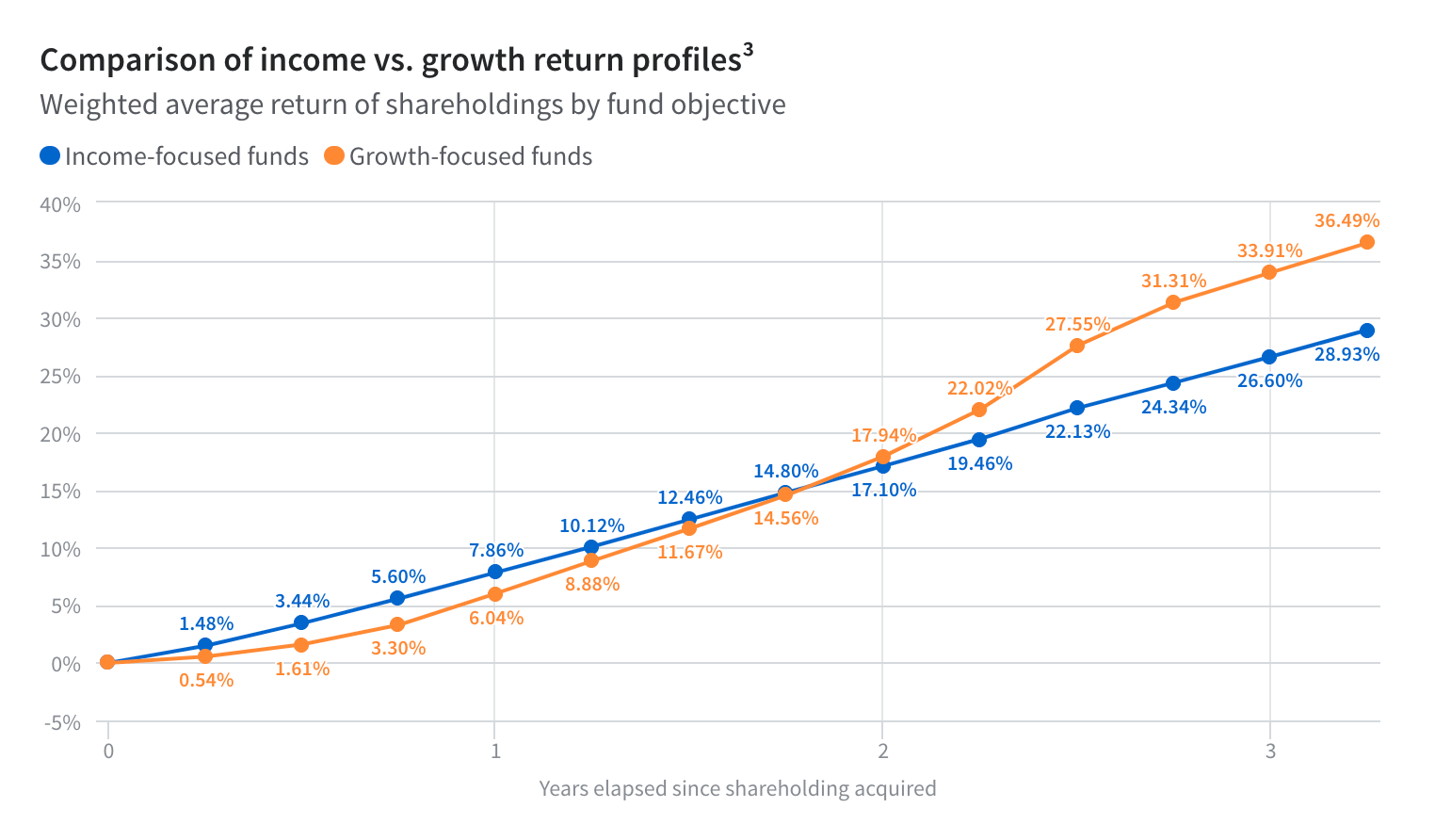 Comparison of income vs. growth return profiles
