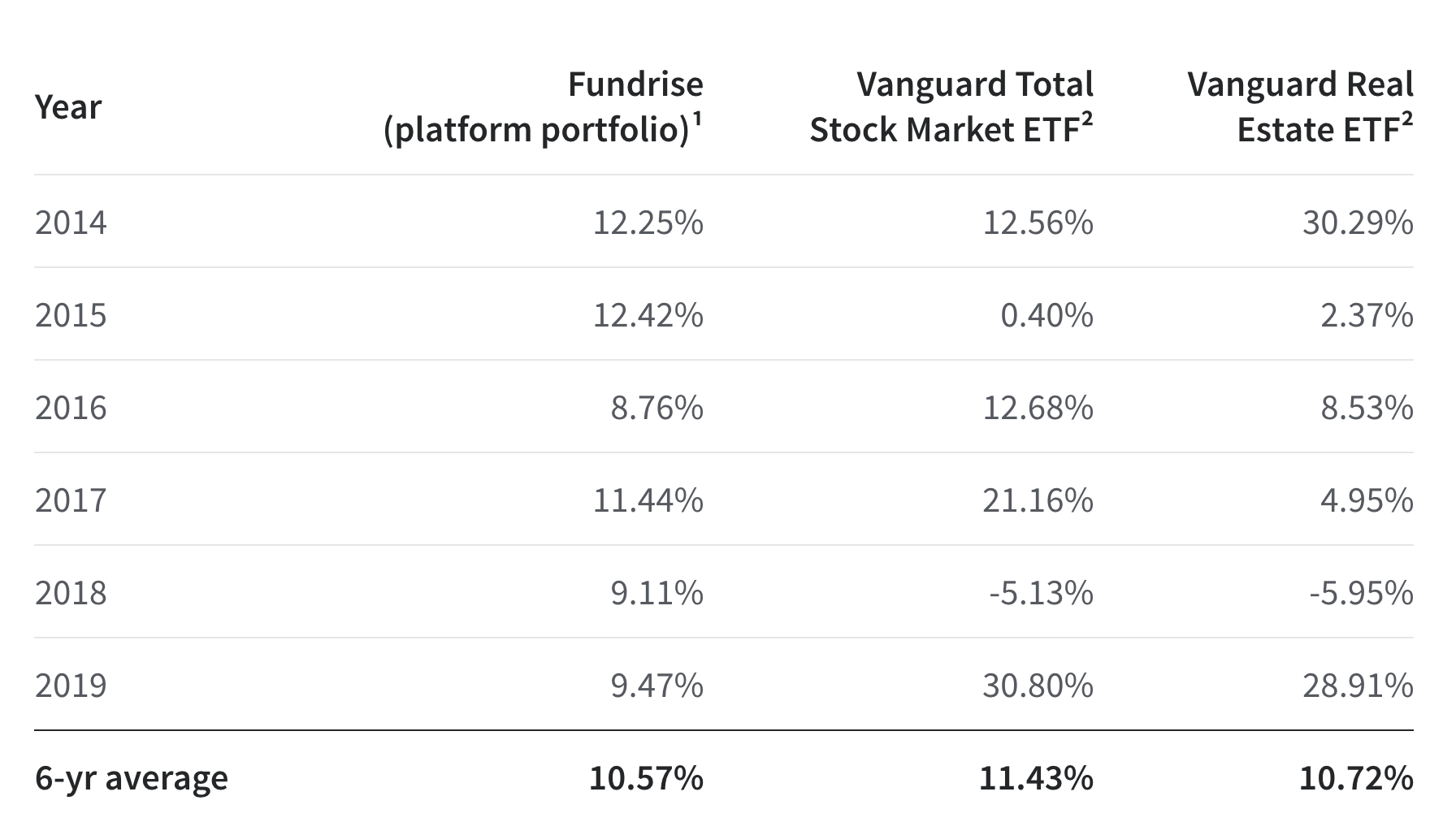 Six year return average comparison Vanguard