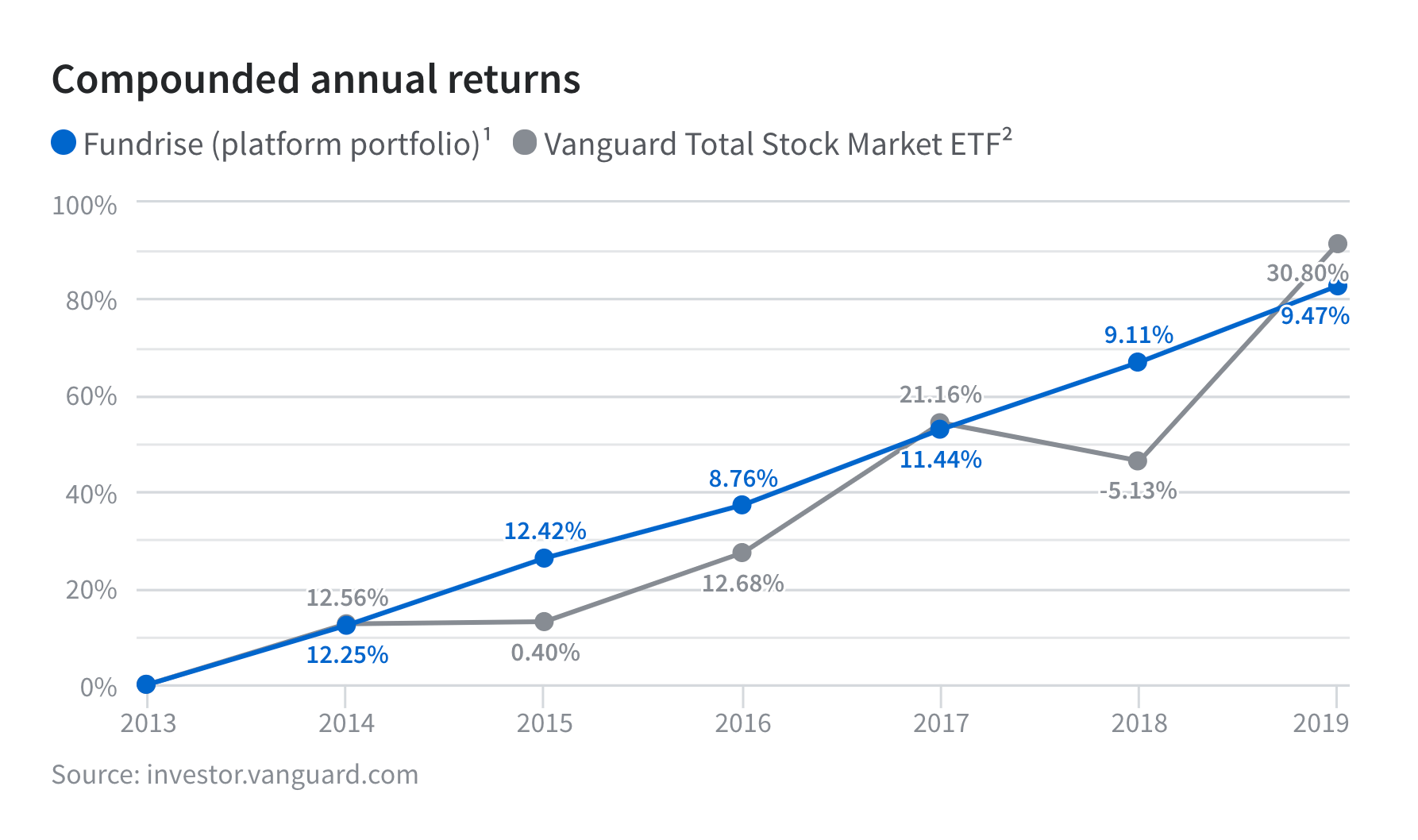Compounded annual returns