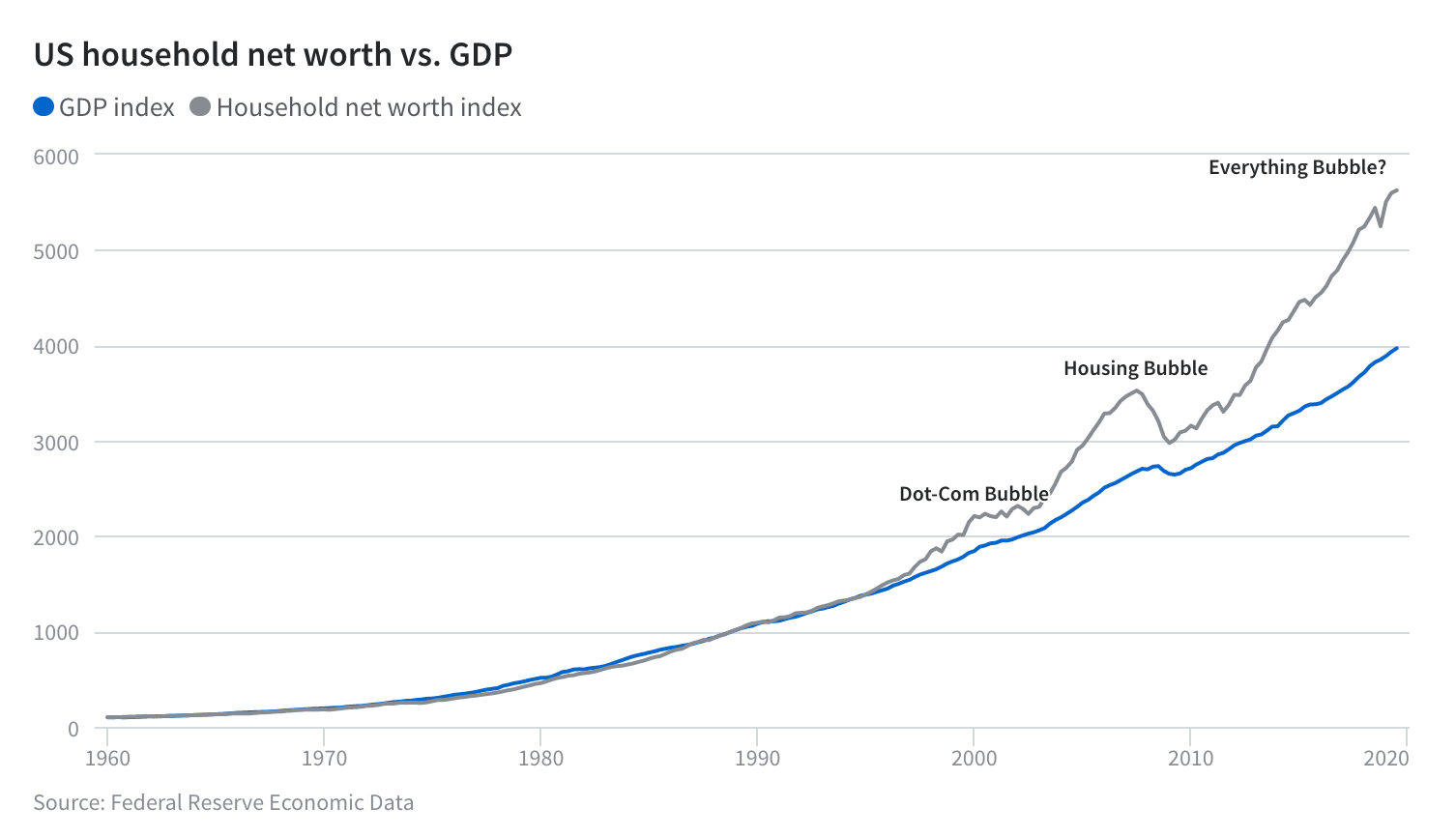 US household net worth vs. GDP