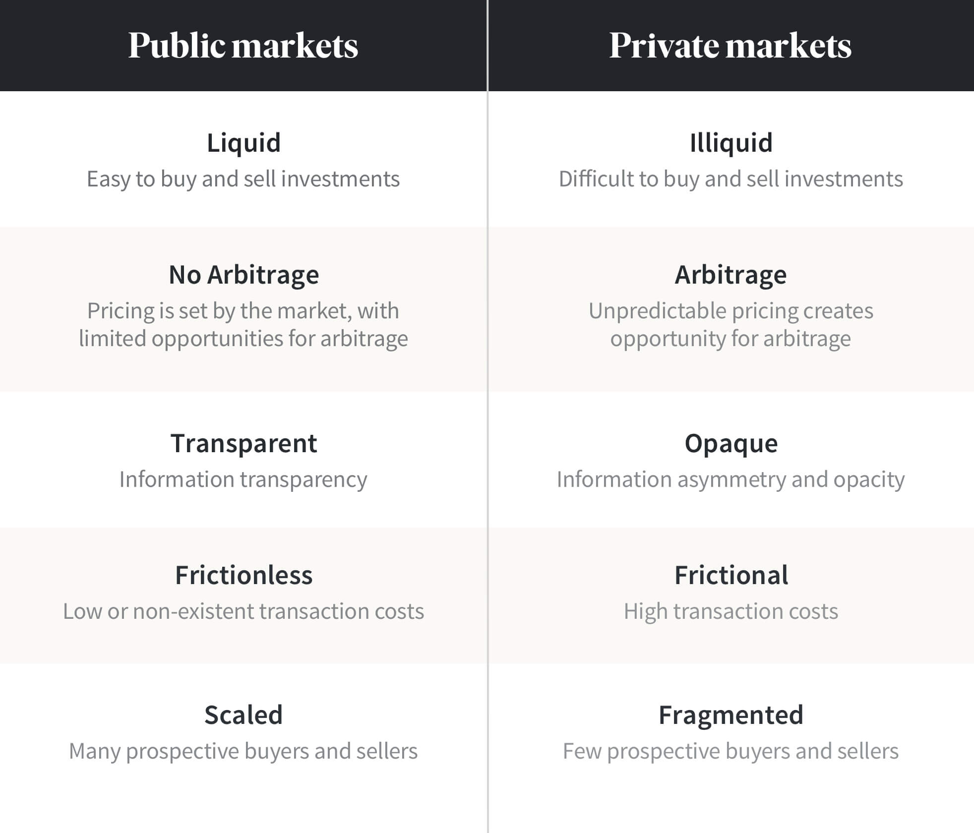 private-vs-public-markets