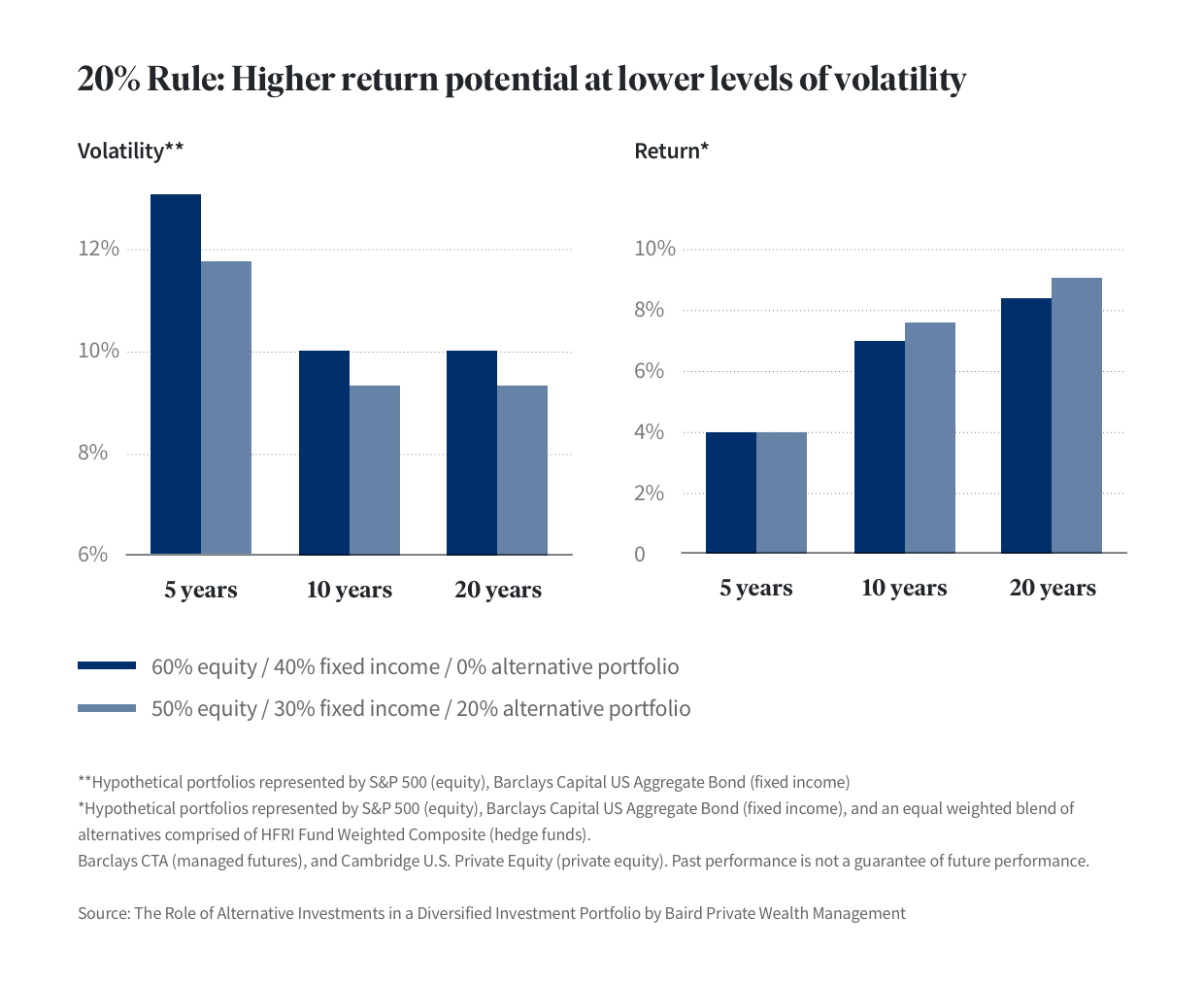 20-percent-rule-diversification-higher-returns-lower-volatility