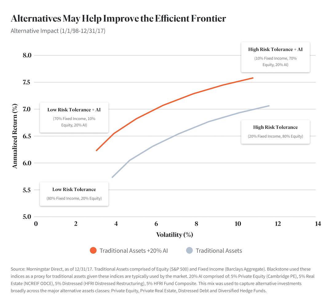 alternatives-lines